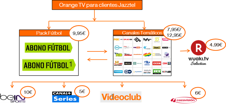 orange tv jazztel.png