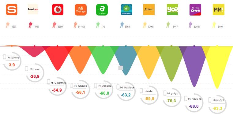 valoracion-apps-operadoras.png