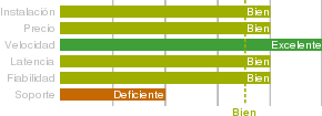 Puntuación de Orange ADSL 20 Mb