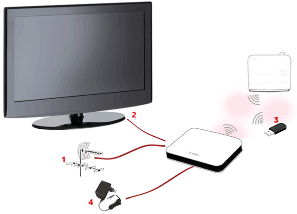 instalacion-vodafone-connect-tv.png