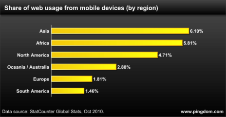 Mobile web usage per region worldwide.png