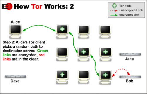 Tor circuit step two.png