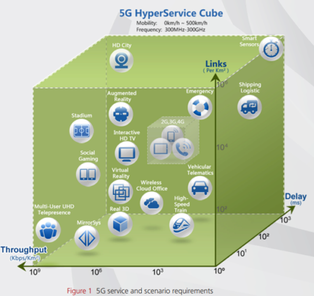 5G HyperService Cube