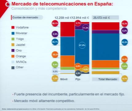 Mercado de las telecomunicaciones según Vodafone España en #telco28